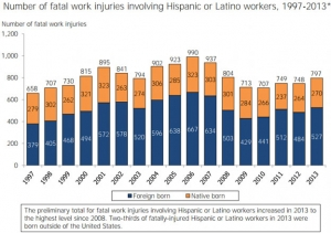 Number of Fatal Work Injuries for Hispanic & Latino Workers